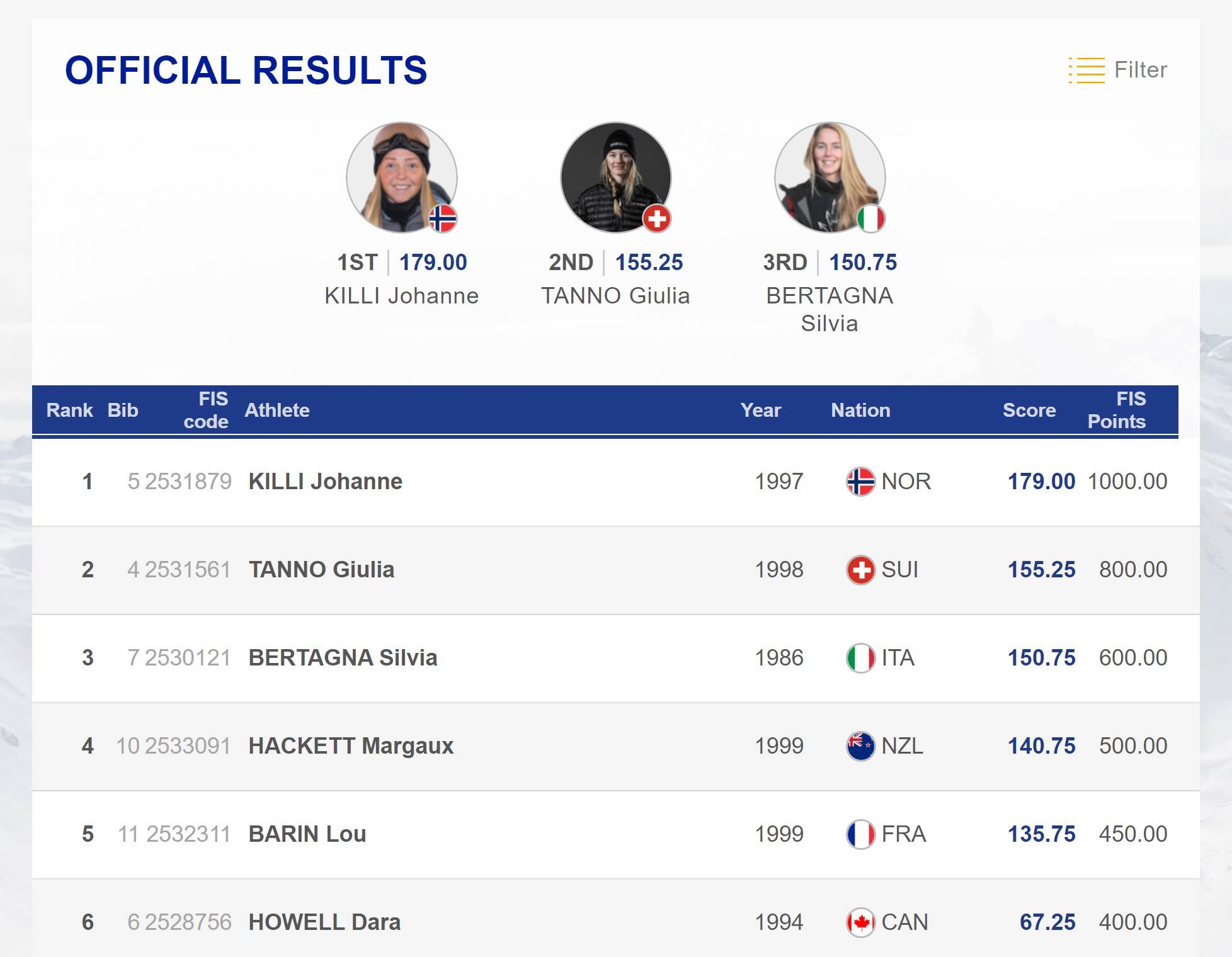 Das Ergebnis aus dem Final der Frauen beim Big Air Weltcup in Beijing (China), 2019.