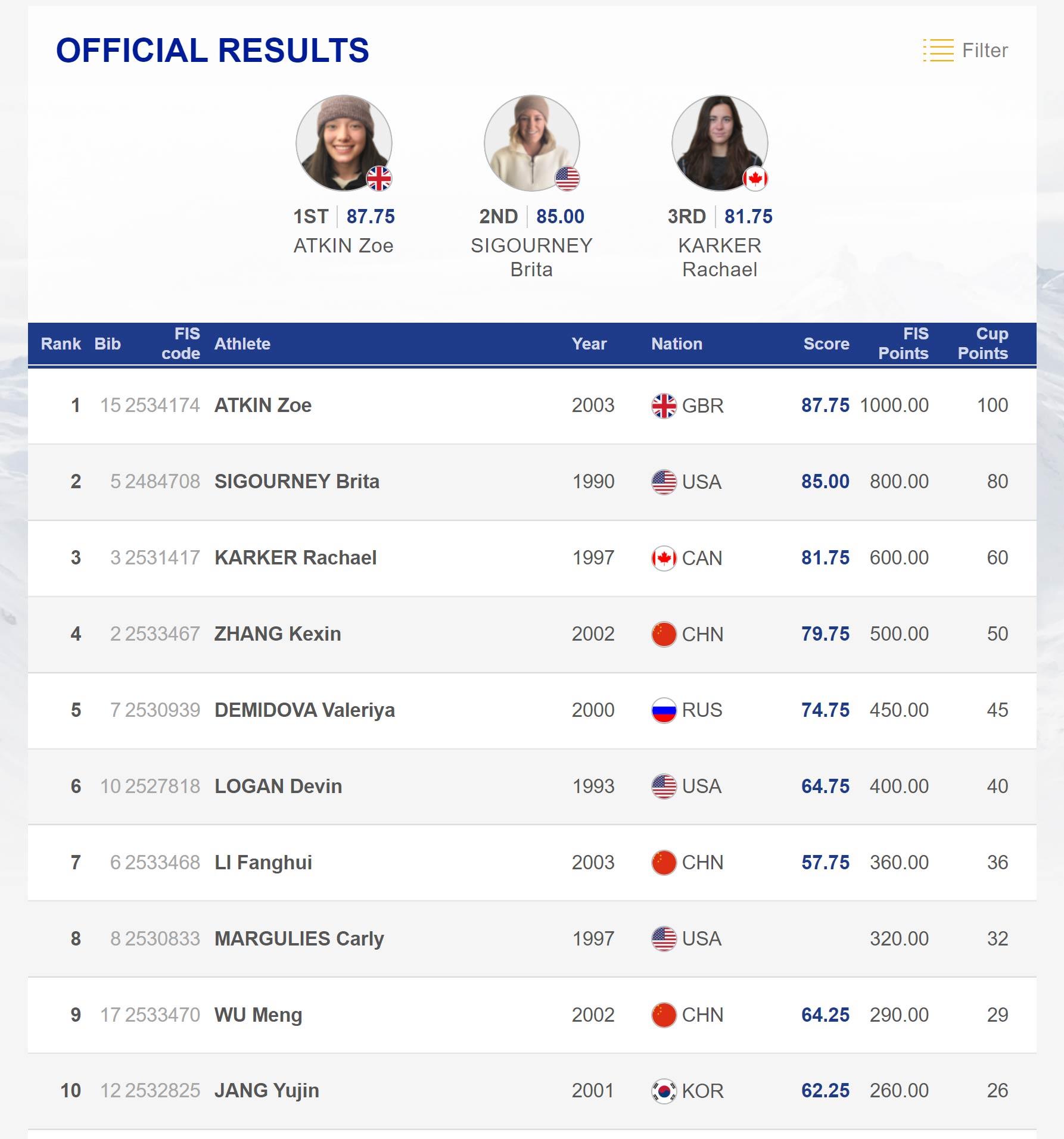 Die zehn besten Frauen beim FIS Freestyle Halfpipe World Cup in Copper Mountain, USA. (2019).