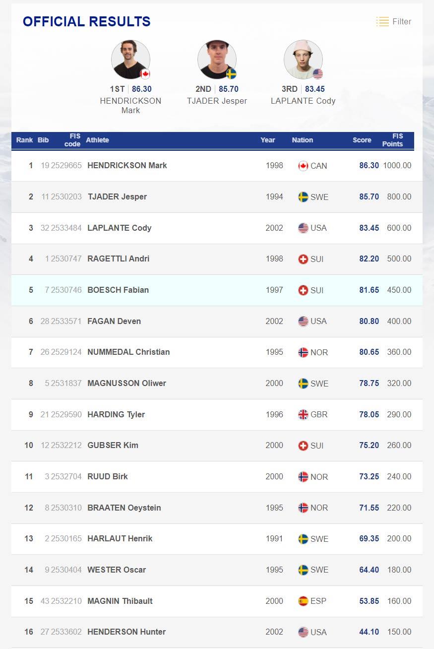 Das Ergebnis der Männer beim FIS Freeski Slopestyle World Cup in Font Romeu, Frankreich, (2020) in der Übersicht.