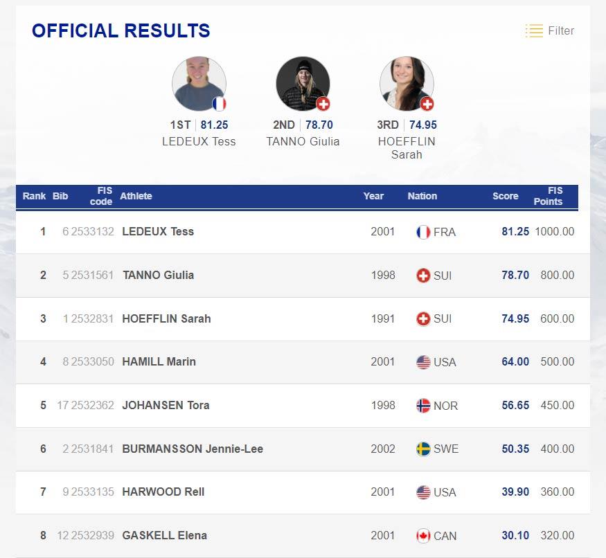 Das Ergebnis der Frauen beim FIS Freeski Slopestyle World Cup in Font Romeu, Frankreich, (2020) in der Übersicht.