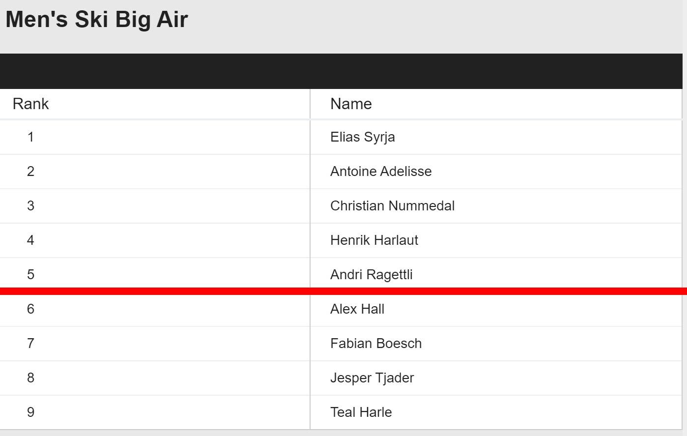 Das Ergebnis aus der Big Air Qualifikation der Männer bei den Winter X Games Aspen 2020. Die Top 5 rücken vor in das Finale am Freitag.