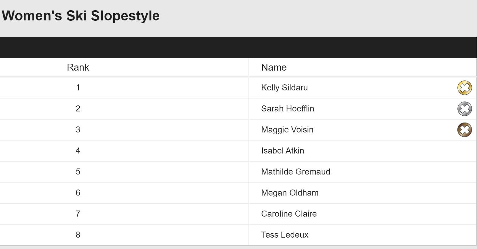 Das Ergebnis der Frauen im Slopestyle Finale der X Games Aspen 2020 im Überblick.