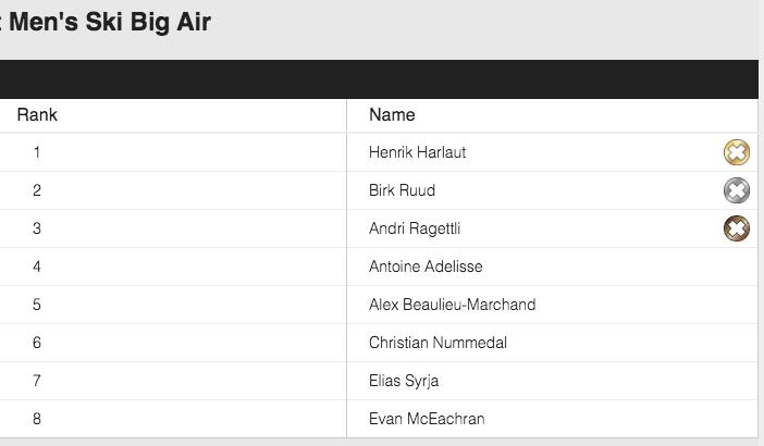 Das finale Big Air Ergebnis der Männer in der Übersicht.