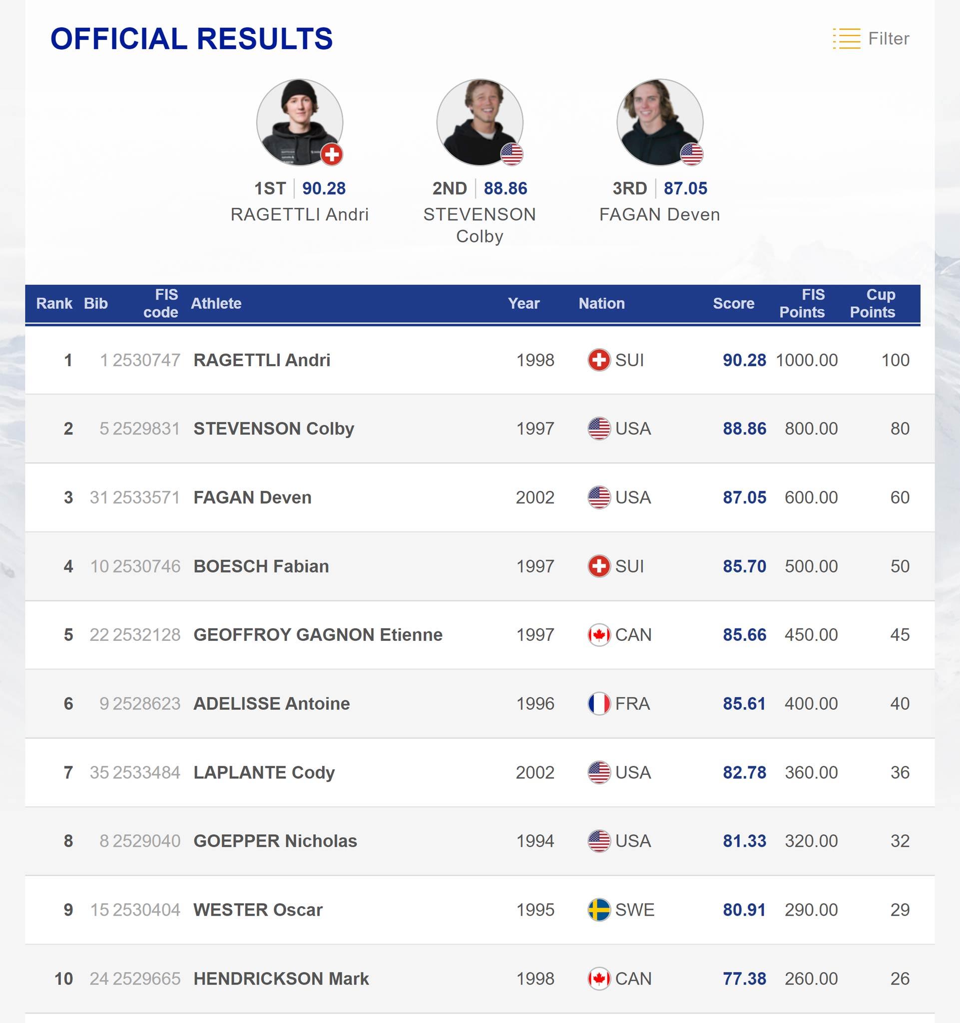 Das Ergebnis der Männer beim FIS Freestyle Slopestyle Weltcup in Mammoth Mountain 2020 in der Übersicht.