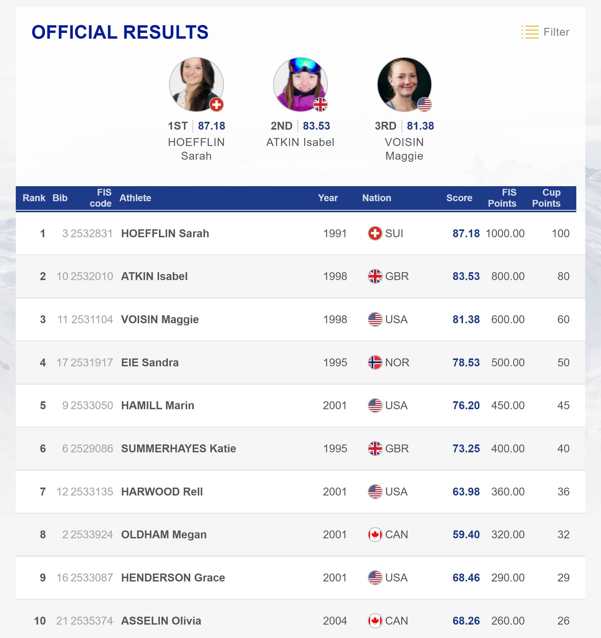 Das Ergebnis der Frauen beim FIS Freestyle Slopestyle Weltcup in Mammoth Mountain 2020 in der Übersicht.