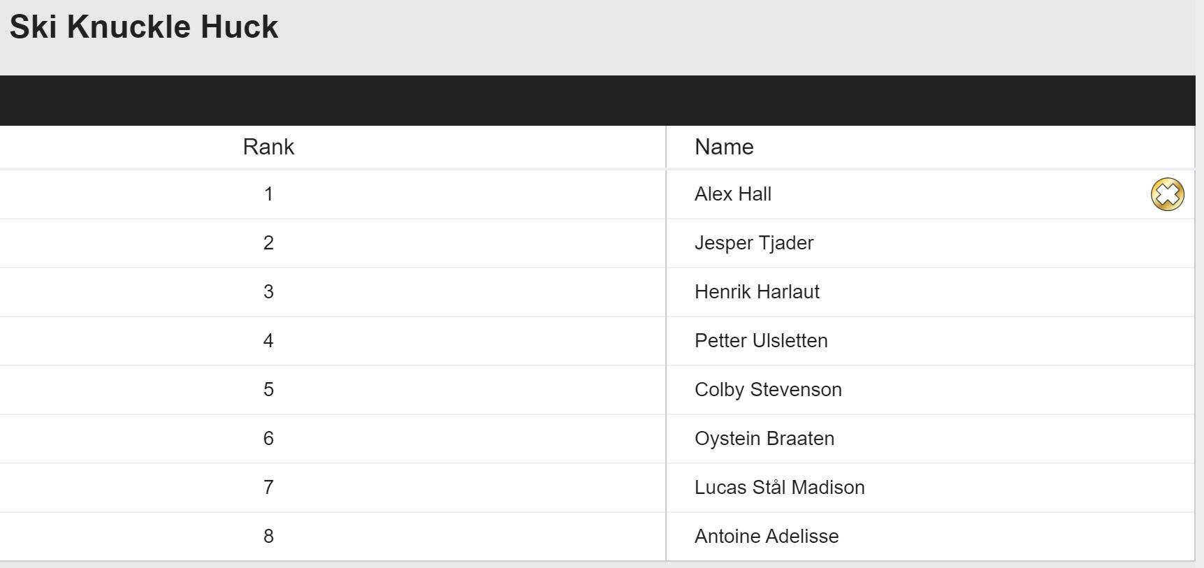 Das Knuckle Huck Ergebnis der Männer bei den Winter X Games Norwegen 2020 in der Übersicht.