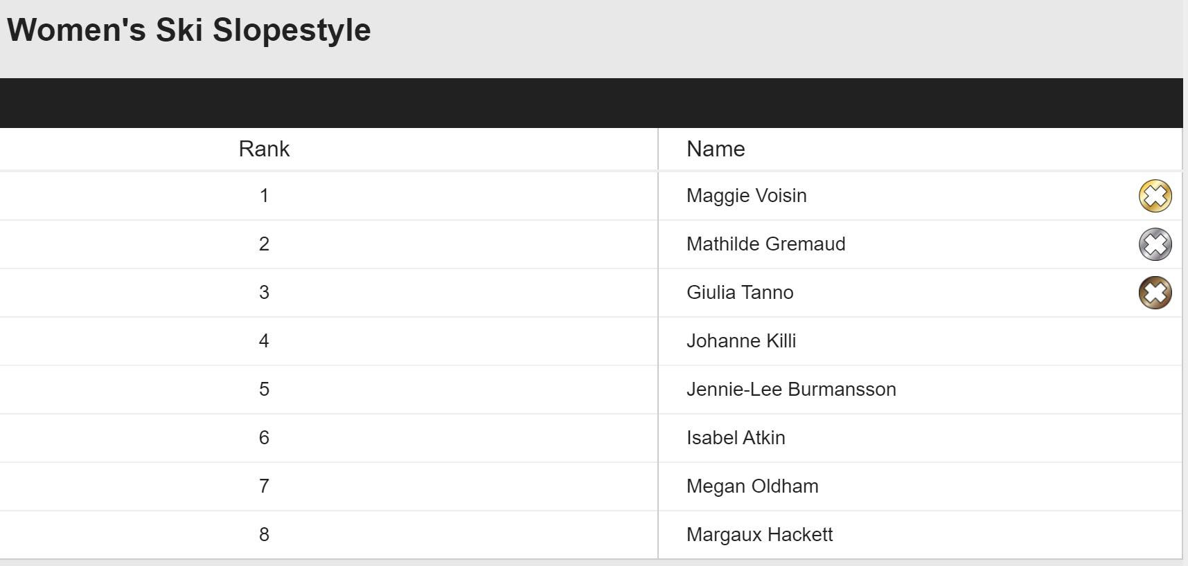 Das Slopestyle Ergebnis der Frauen bei den Winter X Games Norwegen 2020 in der Übersicht.