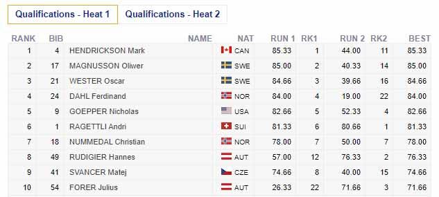 Das Qualifikationsergebnis der Männer (Heat 1) beim FIS Freeski Slopestyle Weltcup im Stubai in der Übersicht. Die besten 8 haben es in das Finale am Samstag geschafft.