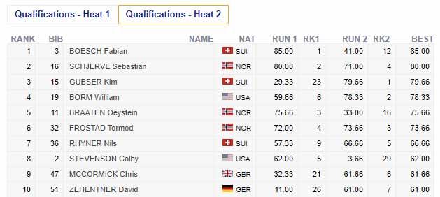 Das Qualifikationsergebnis der Männer (Heat 2) beim FIS Freeski Slopestyle Weltcup im Stubai in der Übersicht. Die besten 8 haben es in das Finale am Samstag geschafft.