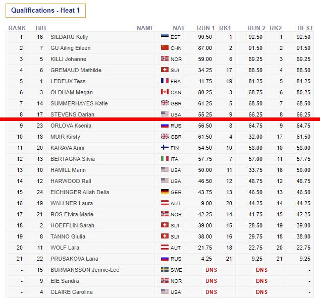 Das Qualifikationsergebnis der Frauen beim FIS Freeski Slopestyle Weltcup im Stubai in der Übersicht. Die besten 8 haben es in das Finale am Samstag geschafft.