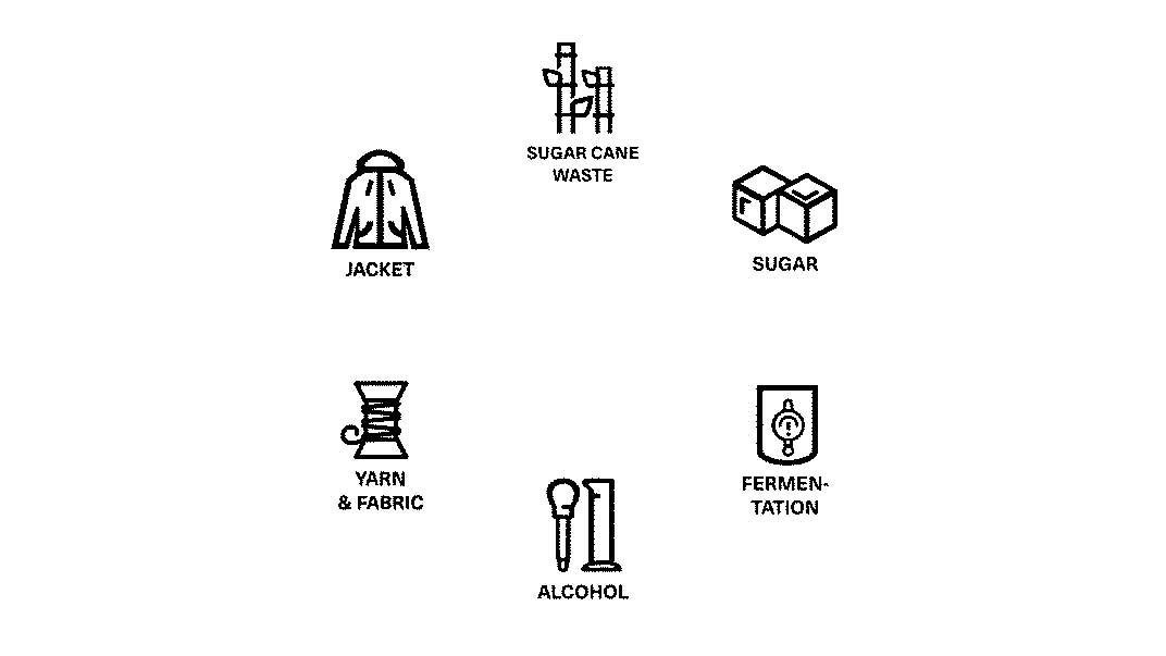 Die Grafik zeigt, wie bei Picture Organic aus einem Abfallprodukt, das bei der Herstellung von Zucker anfällt, letztlich ein Kleidungsstück entsteht.