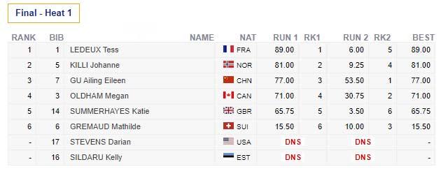 Das Endergebnis aus dem Final beim Stubai Freeski Worldcup 2020 der Frauen in der Übersicht.
