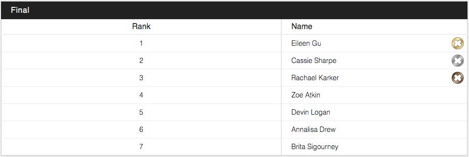 Das Ergebnis der Frauen im Superpipe Contest bei den X Games 2021 in der Übersicht.