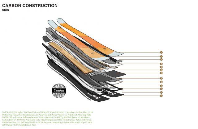 RMU Carbon Construction
