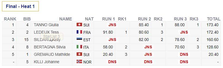 Das Ergebnis der Frauen vom Big Air Weltcup 2021 in Kreischberg in der Übersicht.