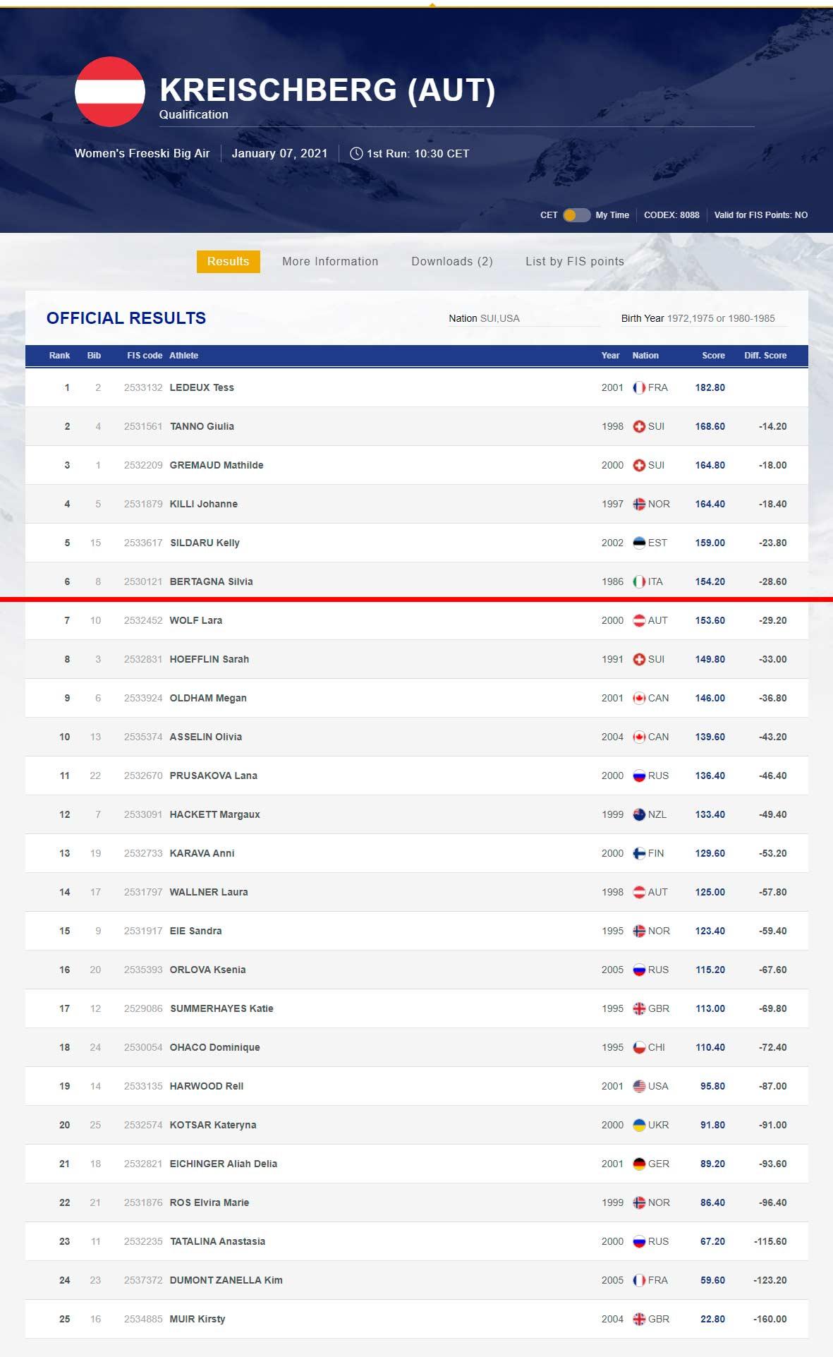 Das Ergebniss der Frauen vom FIS Freestyle Big Air Contest (Qualifikation) in Kreischberg in der Übersicht.