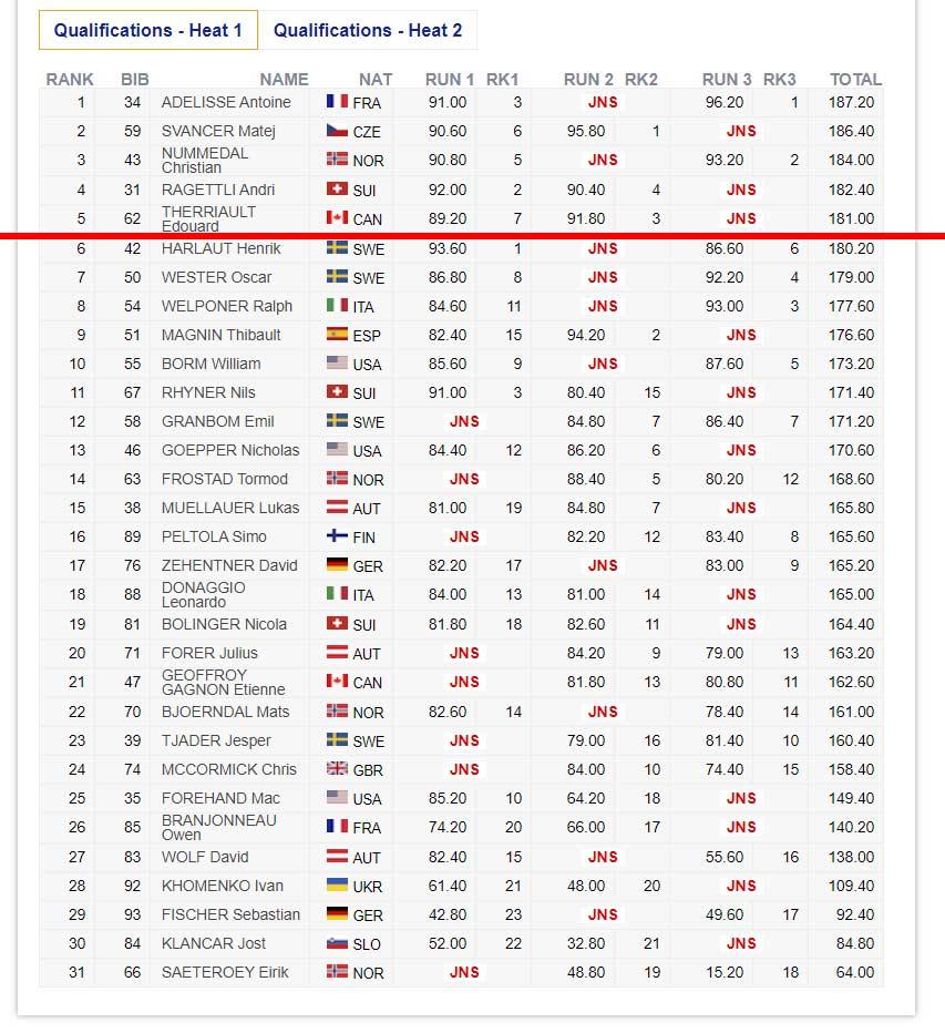 Das Ergebnis der Männer vom FIS Freestyle Big Air Contest (Qualifikation, Heat 1) in Kreischberg in der Übersicht.