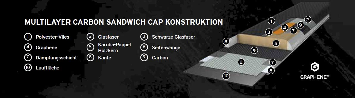Head Skis - Kore 117 2022: Multilayer Carbon Sandwich Cap Konstruktion - Bild: Head Skis