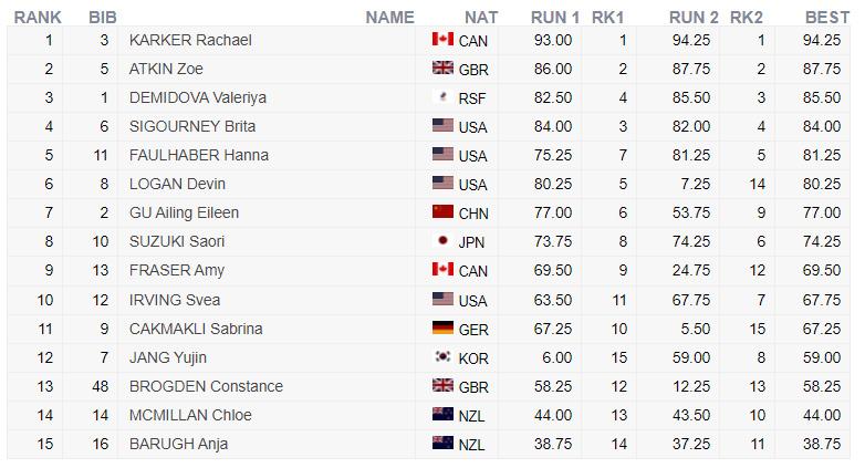 Das Ergebnis der Frauen von der Halfpipe Qualifikation bei der Freeski Weltmeisterschaft 2021 in Aspen, Colorado.