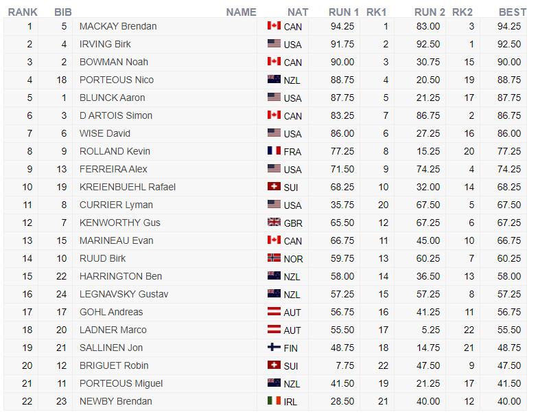 Das Ergebnis der Männer von der Halfpipe Qualifikation bei der Freeski Weltmeisterschaft 2021 in Aspen, Colorado.