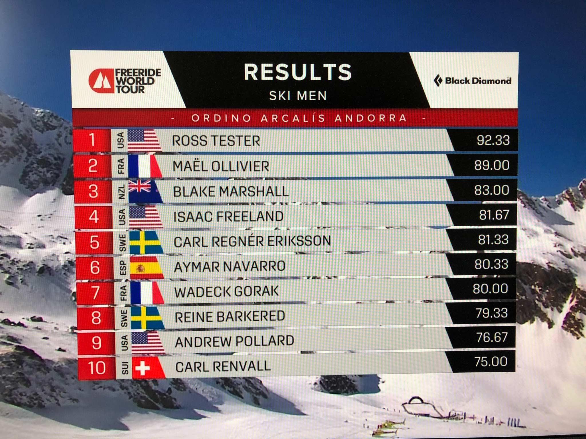 Das Ergebnis der Männer vom Freeride World Tour 2021 Contest in Andorra im Überblick 1/2.