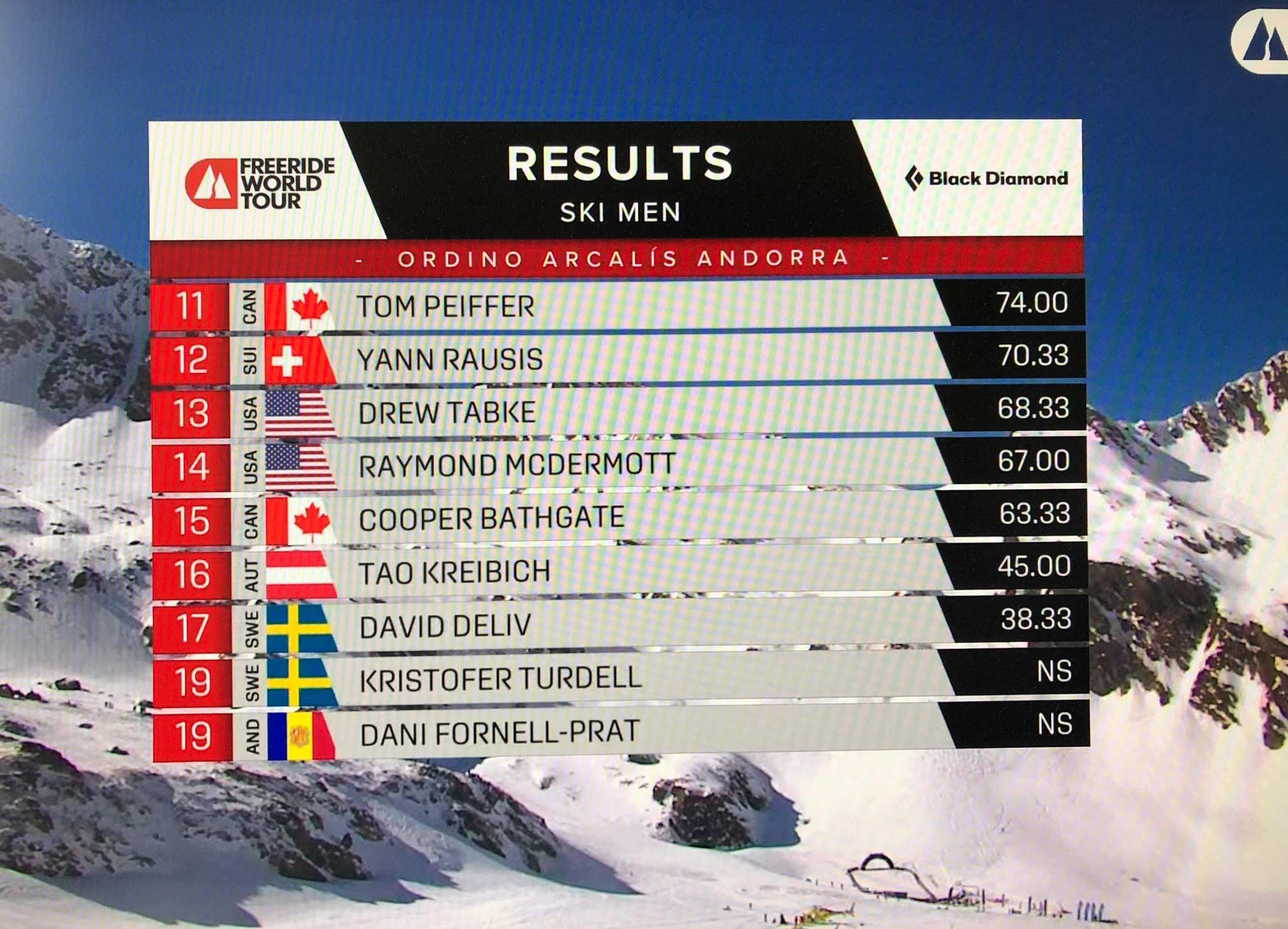 Das Ergebnis der Männer vom Freeride World Tour 2021 Contest in Andorra im Überblick 2/2.