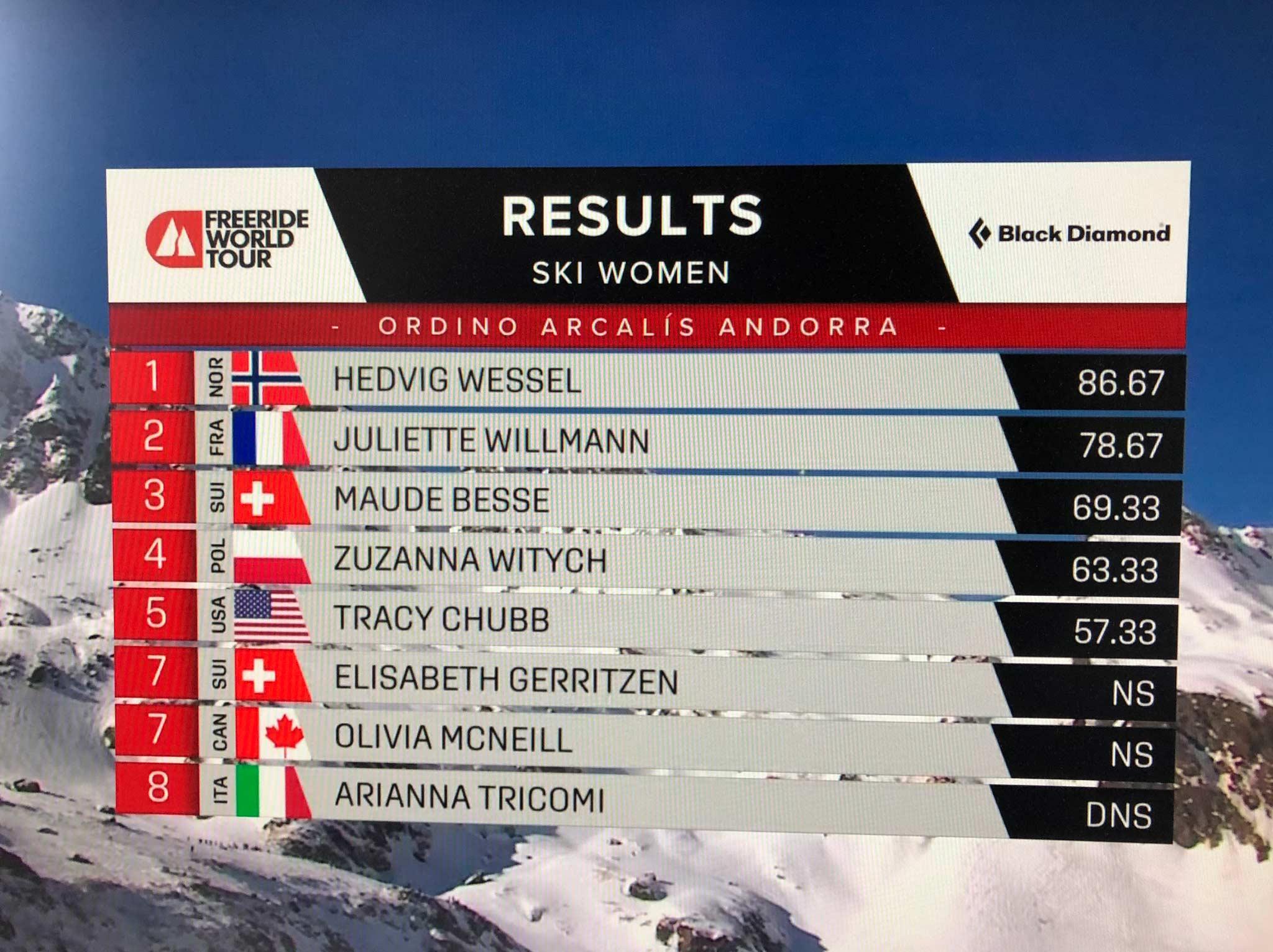 Das Ergebnis der Frauen vom Freeride World Tour 2021 Contest in Andorra im Überblick 2/2.