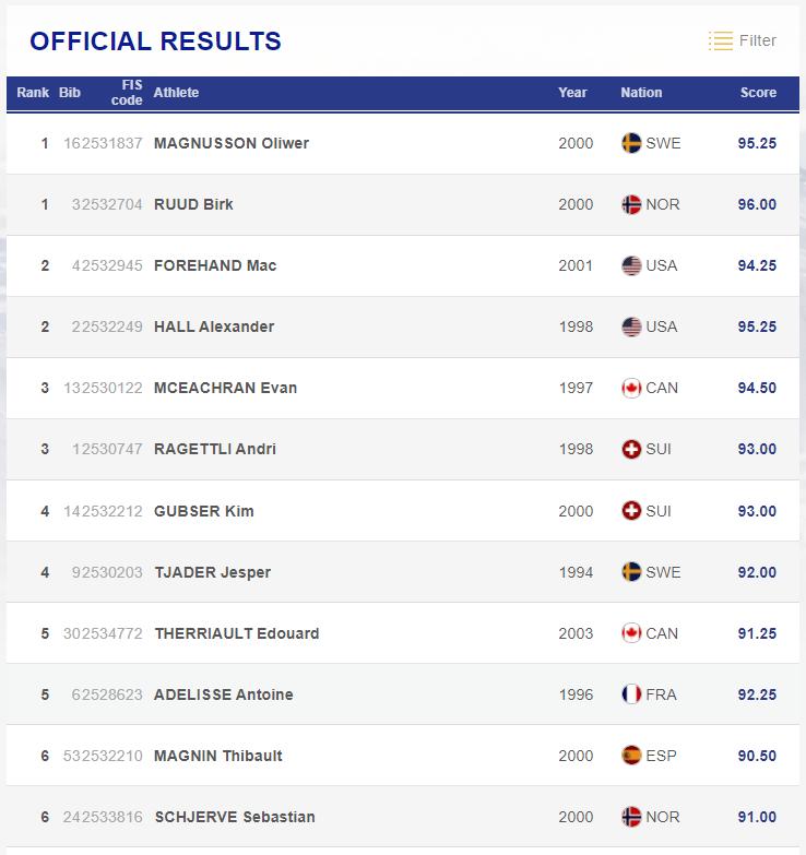 Diese 12 Männer sind beim Big Air Finale der Freeski WM 2021 dabei.