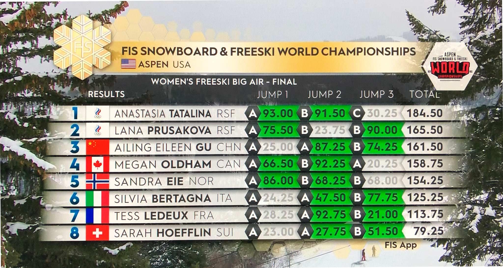 Das Ergebnis der Frauen beim Big Air Contest im Rahmen der Freeski WM 2021 in Aspen im Überblick.