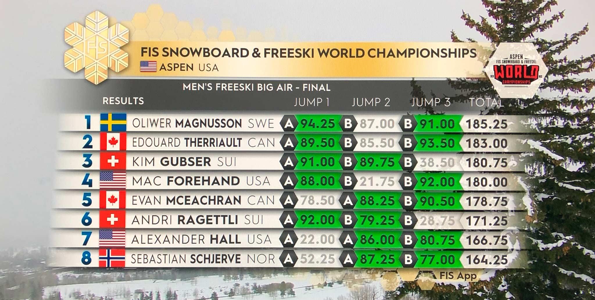 Das Ergebnis der Männer beim Big Air Contest im Rahmen der Freeski WM 2021 in Aspen im Überblick (1/2)