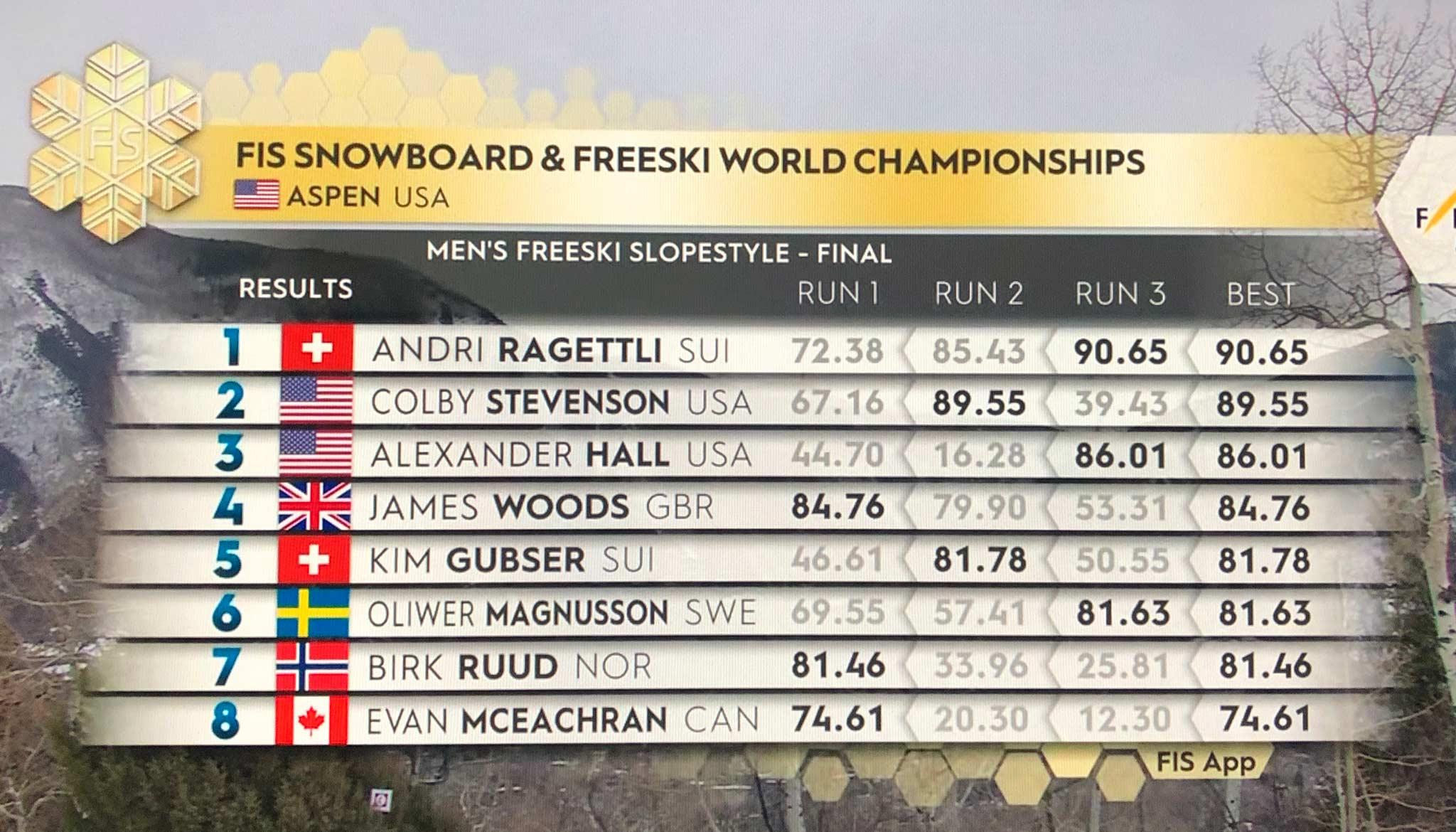 Das Ergebnis der Männer vom Slopestyle Finale bei der Freeski Weltmeisterschaft 2021 in Aspen, Colorado.