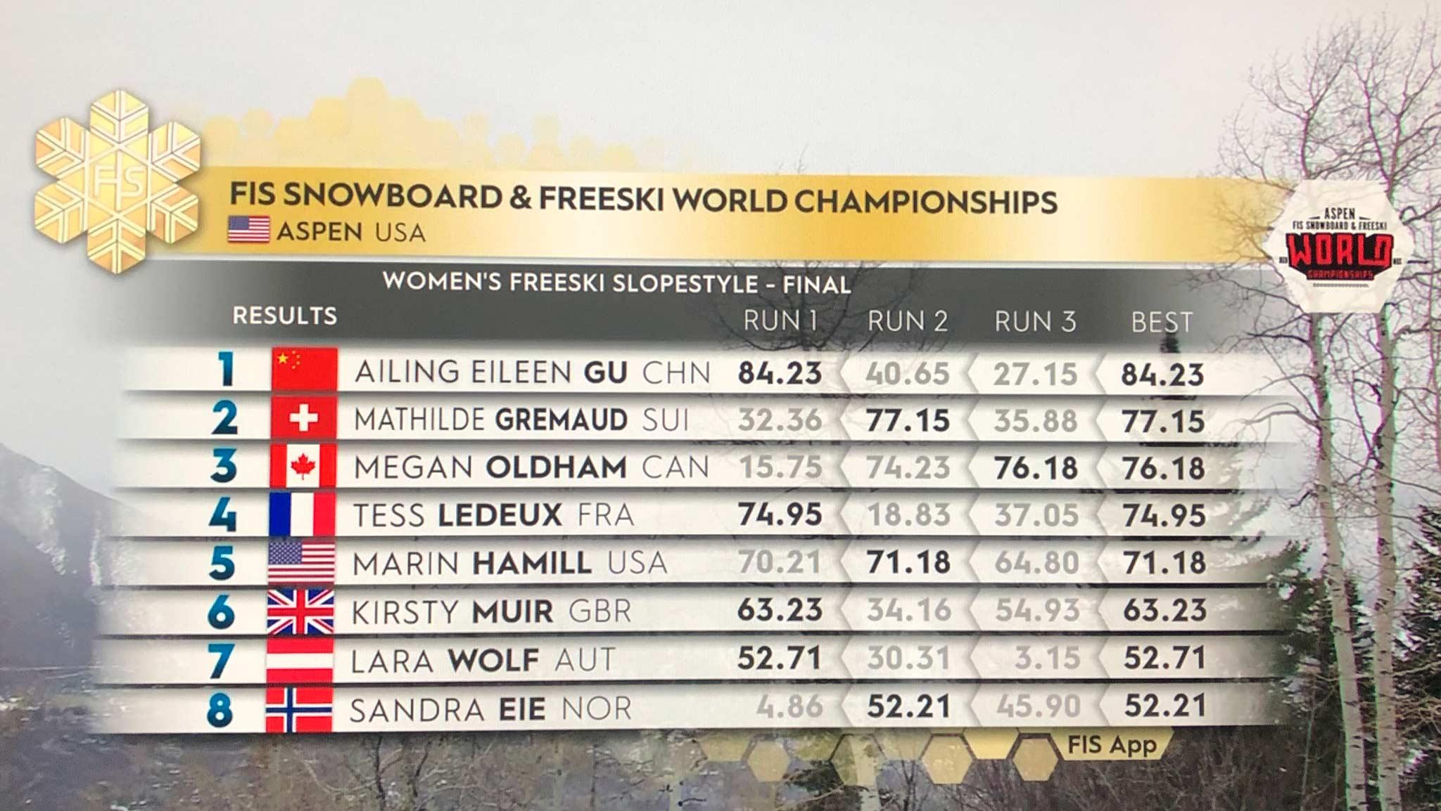 Das Ergebnis der Frauen vom Slopestyle Finale bei der Freeski Weltmeisterschaft 2021 in Aspen, Colorado.