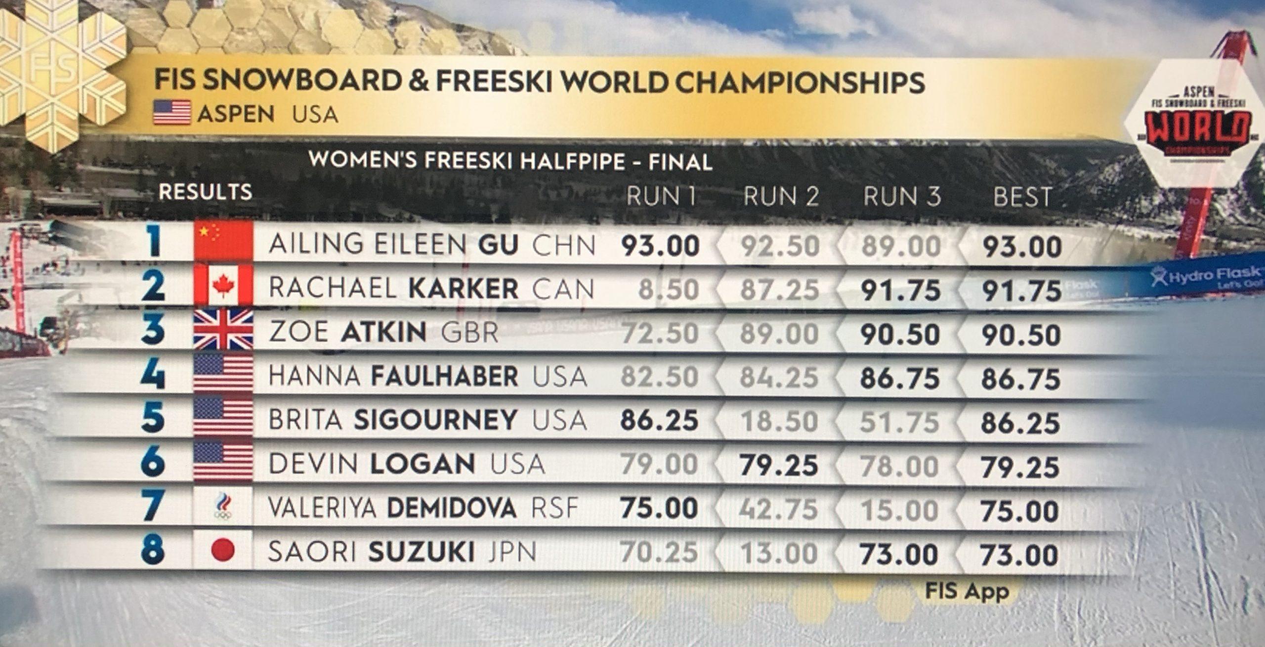 Das Ergebnis der Frauen vom Halfpipe Finale bei der Freeski Weltmeisterschaft 2021 in Aspen, Colorado.